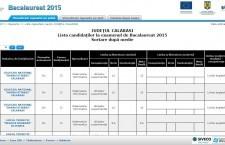 Călărași/Nici o medie de 10 la Bacalaureat/Promovabilitate 55,68%