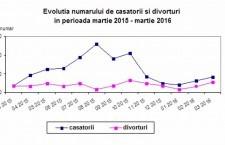 Călărași/Numărul căsătoriilor și al divorțurilor, în creștere