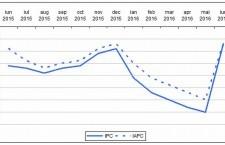 Rata anuală a prețurilor de consum negativă, în luna iunie