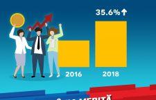 (P) Salariul mediu net a ajuns la 3075 lei, iar puterea de cumpărare este mai mare cu 36,6%